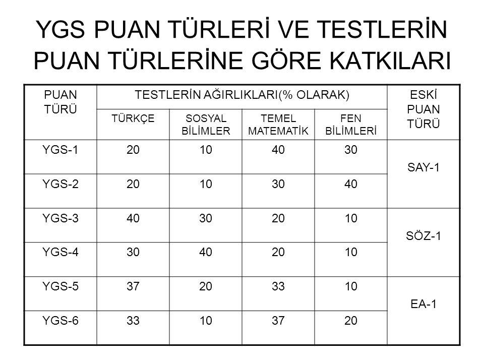 YGS PUAN TÜRLERİ VE TESTLERİN PUAN TÜRLERİNE GÖRE KATKILARI PUAN TÜRÜ TESTLERİN AĞIRLIKLARI(% OLARAK)ESKİ PUAN TÜRÜ TÜRKÇESOSYAL BİLİMLER TEMEL MATEMATİK FEN BİLİMLERİ YGS-120104030 SAY-1 YGS-220103040 YGS-340302010 SÖZ-1 YGS-430402010 YGS-537203310 EA-1 YGS-633103720