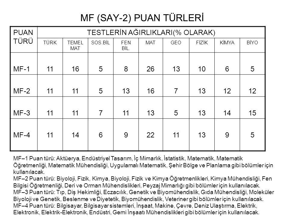 MF (SAY-2) PUAN TÜRLERİ PUAN TÜRÜ TESTLERİN AĞIRLIKLARI(% OLARAK) TÜRKTEMEL MAT SOS.BİLFEN BİL. MATGEOFİZİKKİMYABİYO MF-111165826131065 MF-211 5131671