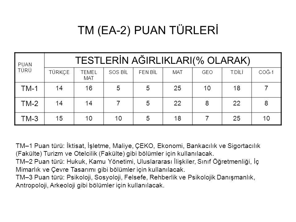 TM (EA-2) PUAN TÜRLERİ PUAN TÜRÜ TESTLERİN AĞIRLIKLARI(% OLARAK) TÜRKÇETEMEL MAT SOS BİLFEN BİLMATGEOT.DİLİCOĞ-1 TM-1 1416552510187 TM-2 14 75228 8 TM-3 1510 51872510 TM–1 Puan türü: İktisat, İşletme, Maliye, ÇEKO, Ekonomi, Bankacılık ve Sigortacılık (Fakülte) Turizm ve Otelcilik (Fakülte) gibi bölümler için kullanılacak.