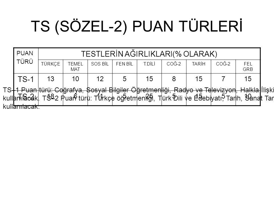 TS (SÖZEL-2) PUAN TÜRLERİ PUAN TÜRÜ TESTLERİN AĞIRLIKLARI(% OLARAK) TÜRKÇETEMEL MAT SOS BİLFEN BİLT.DİLİCOĞ-2TARİHCOĞ-2FEL GRB TS-1 1310125158 7 TS-2 18611525515510 TS–1 Puan türü: Coğrafya, Sosyal Bilgiler Öğretmenliği, Radyo ve Televizyon, Halkla İlişkiler, Gazetecilik gibi bölümler için kullanılacak.