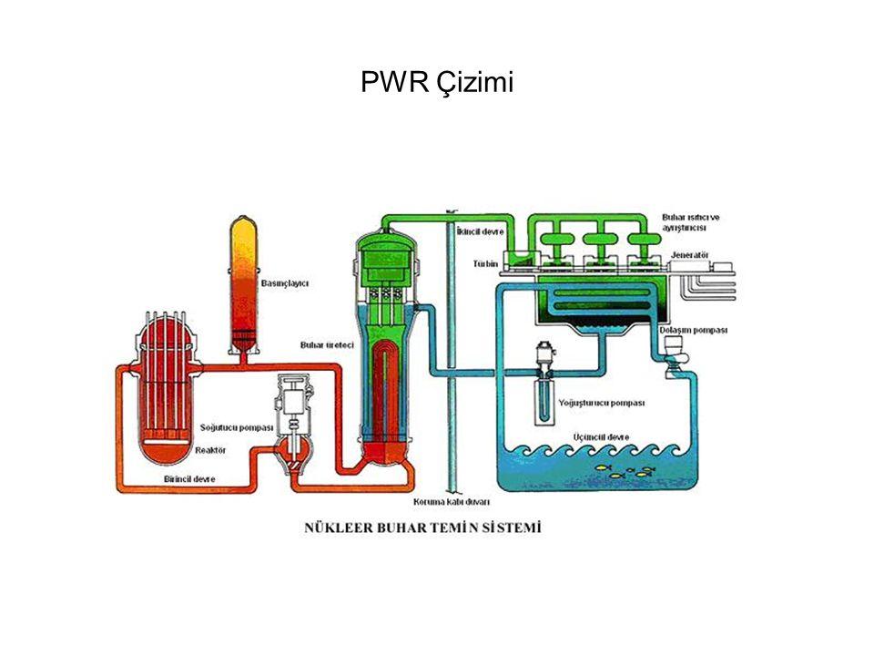 1000 MWe Santral İçin Madencilik20 000 ton, %1'lik uranyum cevheri Öğütme, işleme230 ton uranyum oksit (195 ton doğal U) Dönüştürme288 ton UF 6 (195 ton doğal U) Zenginleştirme35 ton UF 6 (24 ton zengin U) - kalanı 'artık Yakıt imalatı27 ton UO 2 (24 ton zengin U) Reaktör işletmesi 7 milyar kWh elektrik Kullanılmış yakıt 27 ton: 240kg plutonyum, 23 ton uranyum (0,8% U-235), 720kg fizyon ürünü, ayrıca uranyum ötesi elementler ('transuranic').