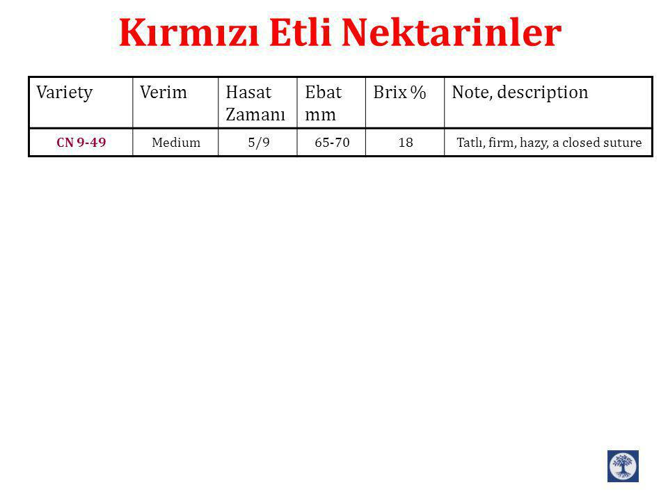 Note, descriptionBrix %Ebat mm Hasat Zamanı VerimVariety Tatlı, firm, hazy, a closed suture1865-705/9MediumCN 9-49