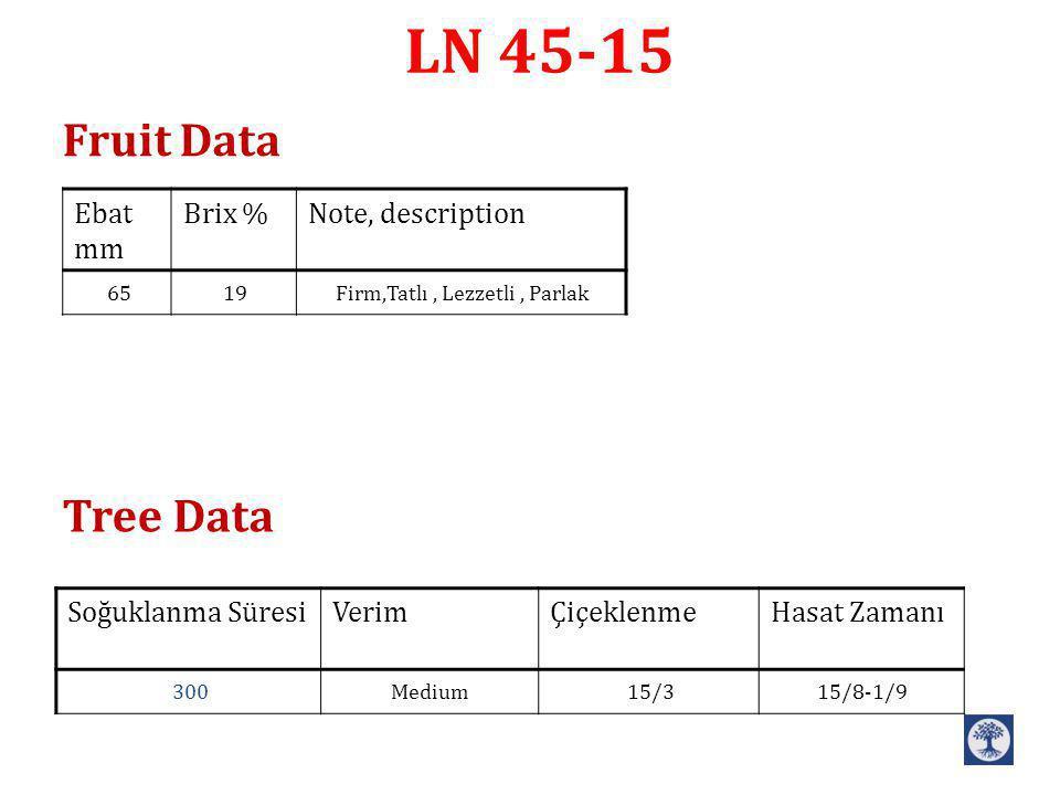 LN 45-15 Note, descriptionBrix %Ebat mm Firm,Tatlı, Lezzetli, Parlak1965 Hasat ZamanıÇiçeklenme VerimSoğuklanma Süresi 15/8-1/915/3Medium300 Fruit Data Tree Data