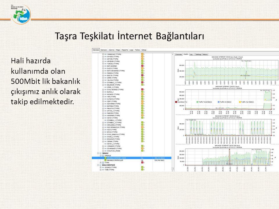 Hali hazırda kullanımda olan 500Mbit lik bakanlık çıkışımız anlık olarak takip edilmektedir. Taşra Teşkilatı İnternet Bağlantıları