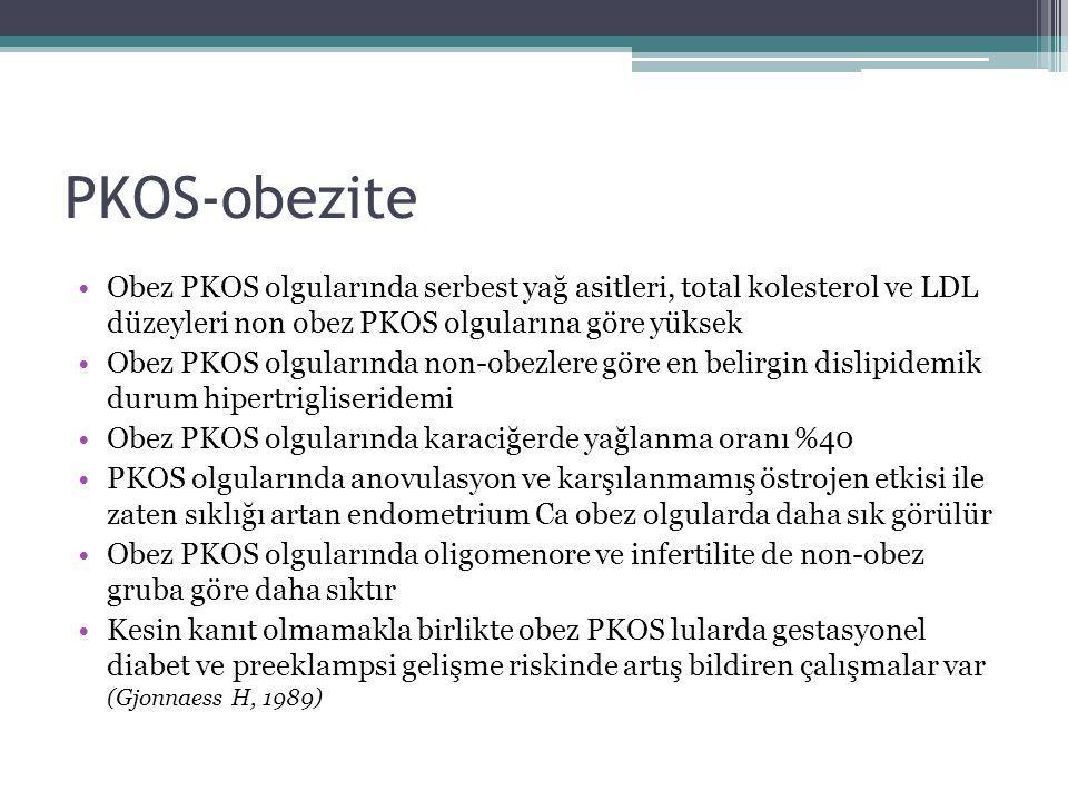 PKOS-obezite Obez PKOS olgularında serbest yağ asitleri, total kolesterol ve LDL düzeyleri non obez PKOS olgularına göre yüksek Obez PKOS olgularında