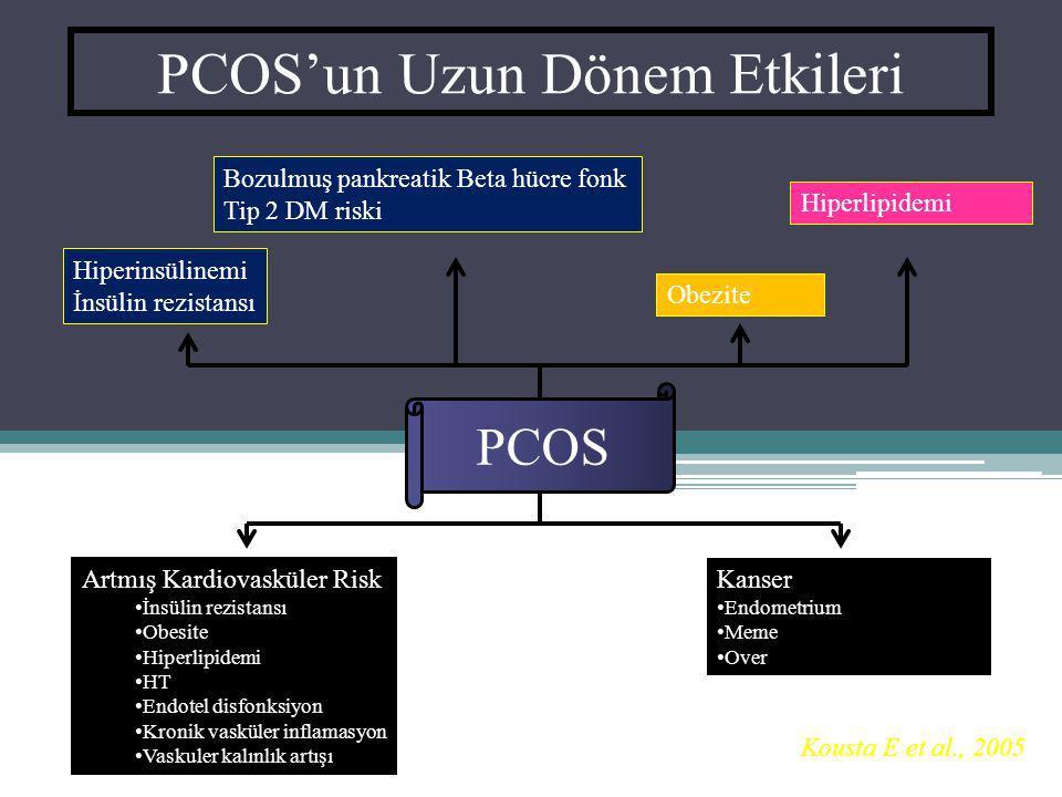 PCOS Hiperinsülinemi İnsülin rezistansı Bozulmuş pankreatik Beta hücre fonk Tip 2 DM riski Obezite Hiperlipidemi PCOS'un Uzun Dönem Etkileri Artmış Ka