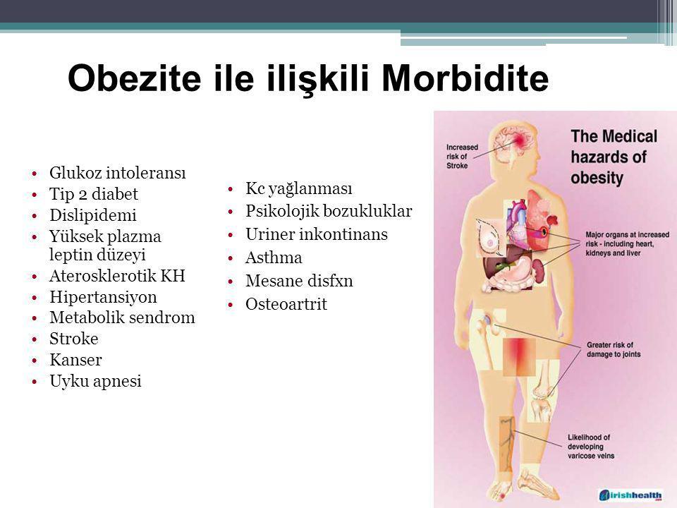 Obezite ile ilişkili Morbidite Glukoz intoleransı Tip 2 diabet Dislipidemi Yüksek plazma leptin düzeyi Aterosklerotik KH Hipertansiyon Metabolik sendr