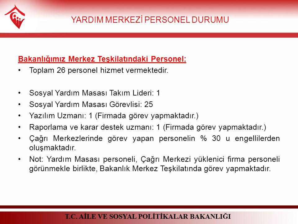 Bakanlığımız Merkez Teşkilatındaki Personel: Toplam 26 personel hizmet vermektedir.