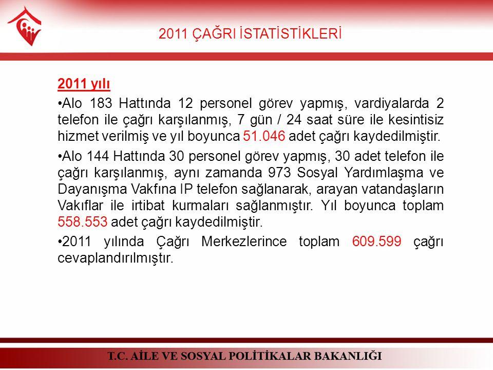 2011 ÇAĞRI İSTATİSTİKLERİ 2011 yılı Alo 183 Hattında 12 personel görev yapmış, vardiyalarda 2 telefon ile çağrı karşılanmış, 7 gün / 24 saat süre ile kesintisiz hizmet verilmiş ve yıl boyunca 51.046 adet çağrı kaydedilmiştir.