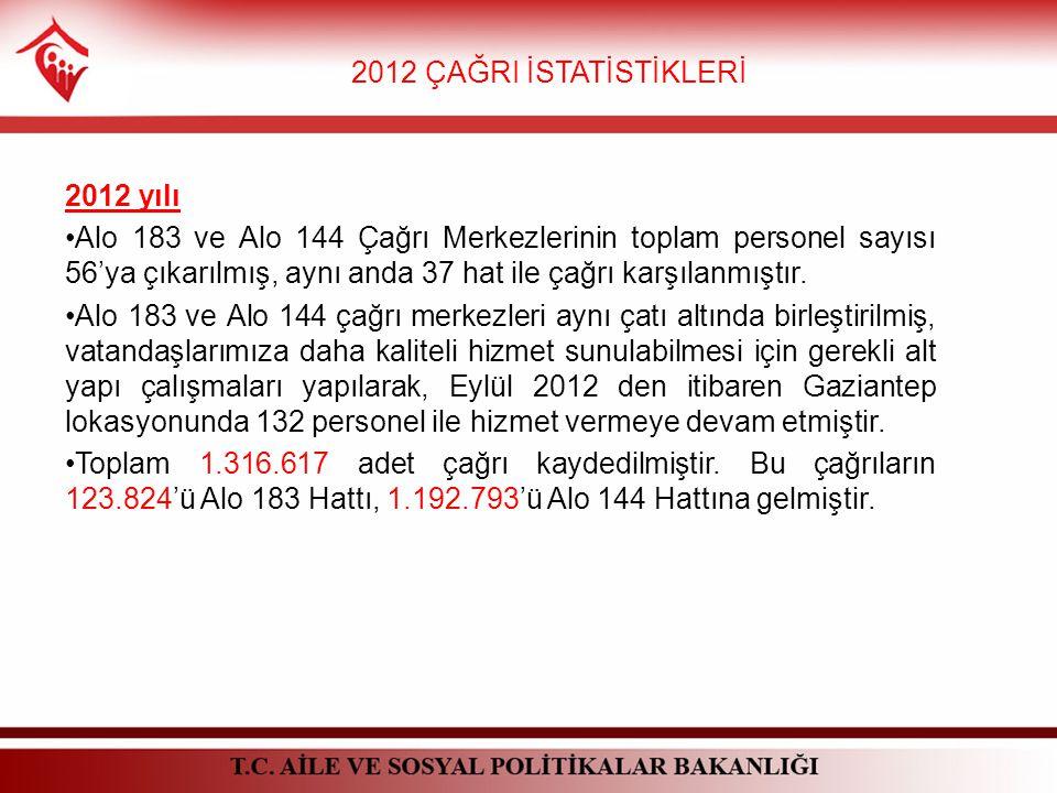 2012 ÇAĞRI İSTATİSTİKLERİ 2012 yılı Alo 183 ve Alo 144 Çağrı Merkezlerinin toplam personel sayısı 56'ya çıkarılmış, aynı anda 37 hat ile çağrı karşılanmıştır.