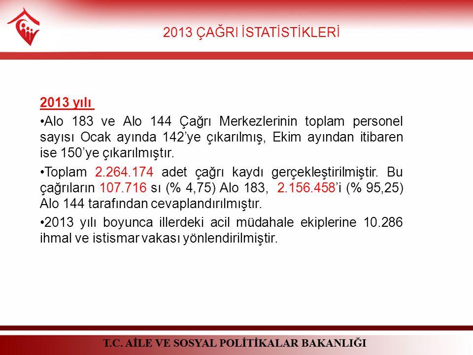 2013 ÇAĞRI İSTATİSTİKLERİ 2013 yılı Alo 183 ve Alo 144 Çağrı Merkezlerinin toplam personel sayısı Ocak ayında 142'ye çıkarılmış, Ekim ayından itibaren ise 150'ye çıkarılmıştır.