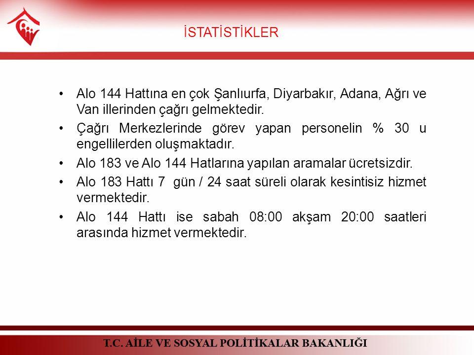 İSTATİSTİKLER Alo 144 Hattına en çok Şanlıurfa, Diyarbakır, Adana, Ağrı ve Van illerinden çağrı gelmektedir.