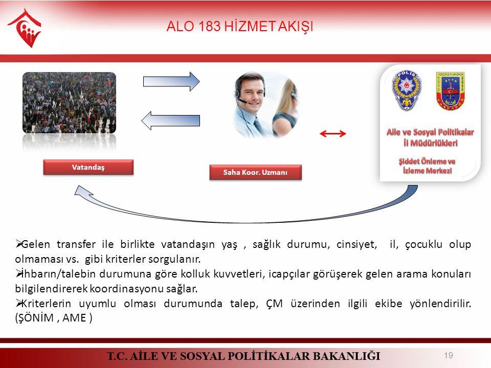 ALO 183 HİZMET AKIŞI 19 Vatandaş Saha Koor.