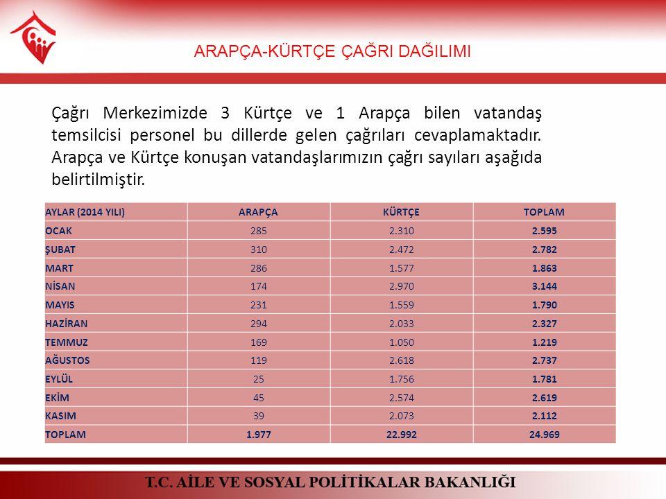 Çağrı Merkezimizde 3 Kürtçe ve 1 Arapça bilen vatandaş temsilcisi personel bu dillerde gelen çağrıları cevaplamaktadır.