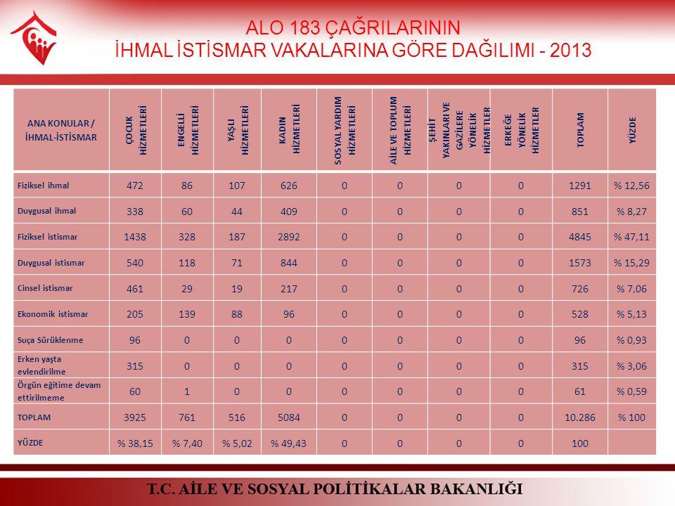 ALO 183 ÇAĞRILARININ İHMAL İSTİSMAR VAKALARINA GÖRE DAĞILIMI - 2013 ANA KONULAR / İHMAL-İSTİSMAR ÇOCUK HİZMETLERİ ENGELLİ HİZMETLERİ YAŞLI HİZMETLERİ KADIN HİZMETLERİ SOSYAL YARDIM HİZMETLERİ AİLE VE TOPLUM HİZMETLERİ ŞEHİT YAKINLARI VE GAZİLERE YÖNELİK HİZMETLER ERKEĞE YÖNELİK HİZMETLER TOPLAM YÜZDE Fiziksel ihmal 4728610762600001291% 12,56 Duygusal ihmal 33860444090000851% 8,27 Fiziksel istismar 1438328187289200004845% 47,11 Duygusal istismar 5401187184400001573% 15,29 Cinsel istismar 46129192170000726% 7,06 Ekonomik istismar 20513988960000528% 5,13 Suça Sürüklenme 960000000 % 0,93 Erken yaşta evlendirilme 3150000000 % 3,06 Örgün eğitime devam ettirilmeme 60100000061% 0,59 TOPLAM 39257615165084000010.286% 100 YÜZDE % 38,15% 7,40% 5,02% 49,430000100