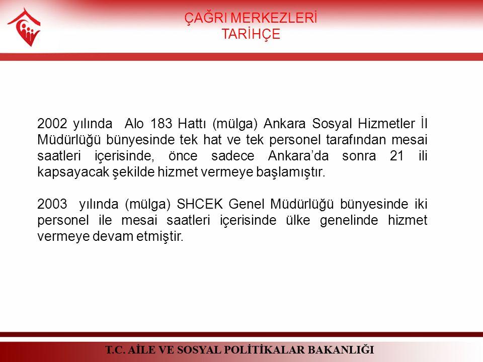 ÇAĞRI MERKEZLERİ TARİHÇE 2002 yılında Alo 183 Hattı (mülga) Ankara Sosyal Hizmetler İl Müdürlüğü bünyesinde tek hat ve tek personel tarafından mesai saatleri içerisinde, önce sadece Ankara'da sonra 21 ili kapsayacak şekilde hizmet vermeye başlamıştır.
