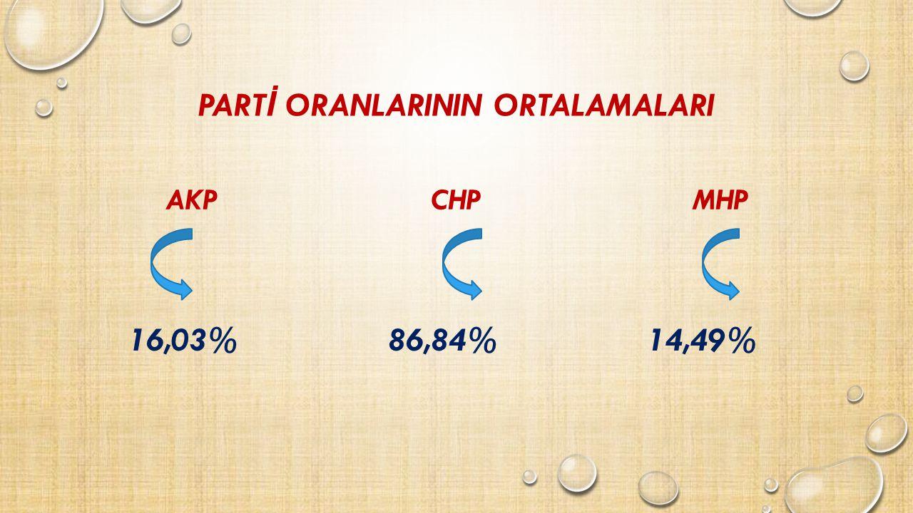 PART İ ORANLARININ ORTALAMALARI AKP 16,03% CHP 86,84% MHP 14,49%