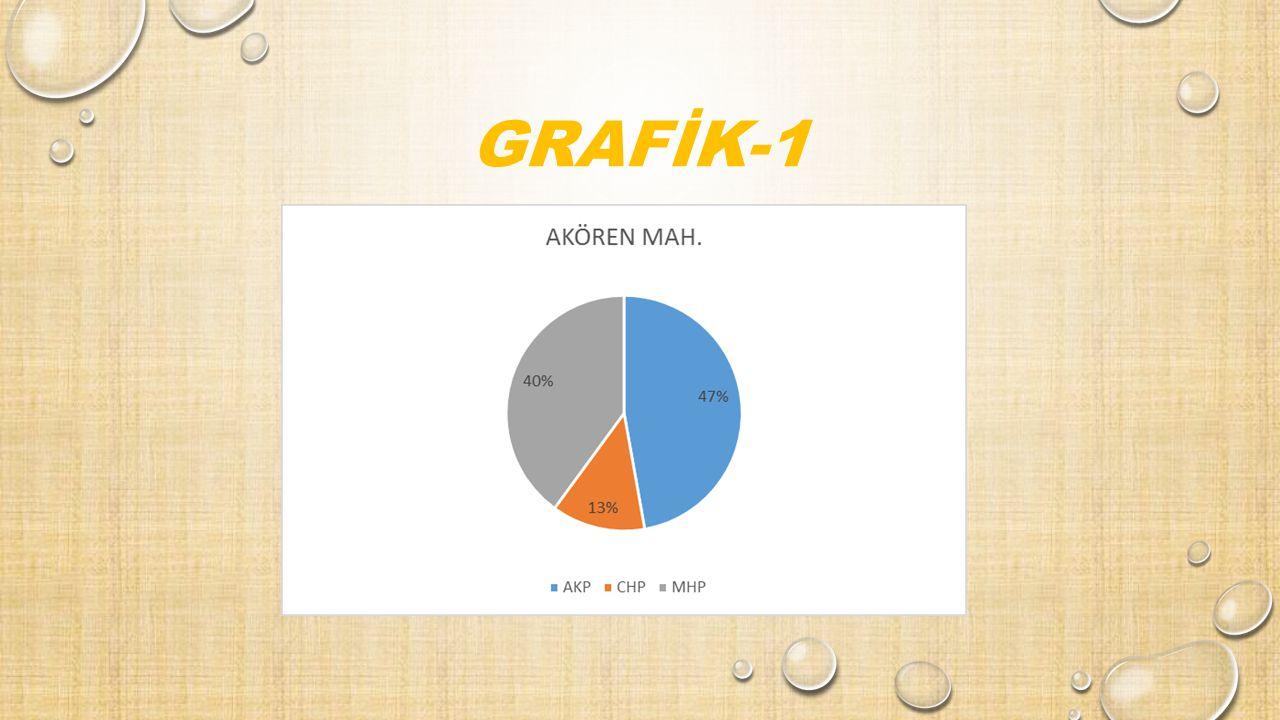 GRAFİK-1