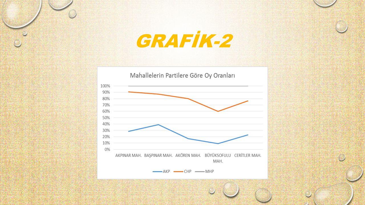 GRAFİK-2