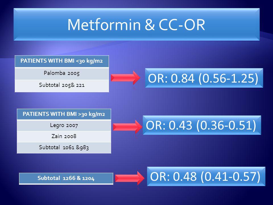PATIENTS WITH BMI <30 kg/m2 Palomba 2005 Subtotal 205& 221 PATIENTS WITH BMI >30 kg/m2 Legro 2007 Zain 2008 Subtotal 1061 &983 Subtotal 1266 & 1204