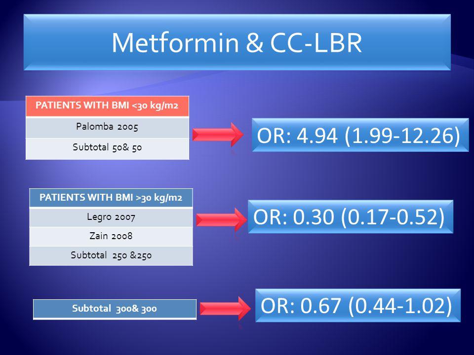 PATIENTS WITH BMI <30 kg/m2 Palomba 2005 Subtotal 50& 50 PATIENTS WITH BMI >30 kg/m2 Legro 2007 Zain 2008 Subtotal 250 &250 Subtotal 300& 300
