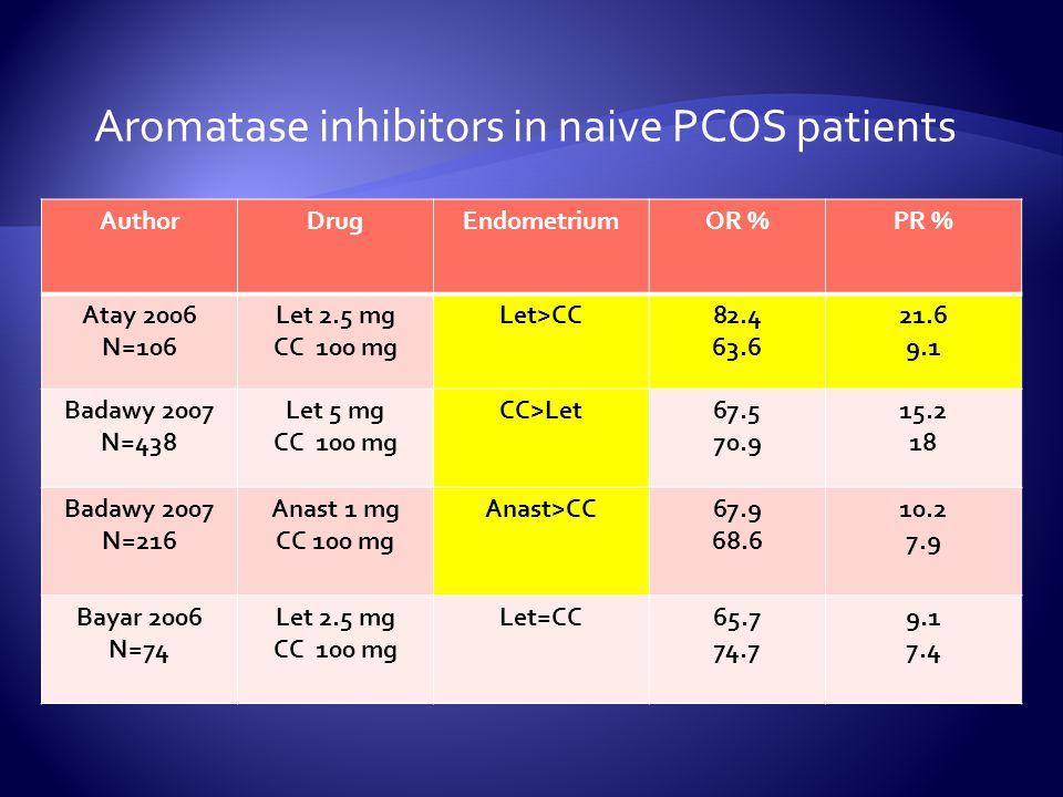 AuthorDrugEndometriumOR %PR % Atay 2006 N=106 Let 2.5 mg CC 100 mg Let>CC82.4 63.6 21.6 9.1 Badawy 2007 N=438 Let 5 mg CC 100 mg CC>Let67.5 70.9 15.2