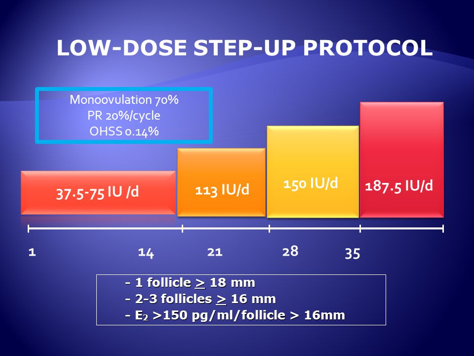 37.5-75 IU /d 113 IU/d 150 IU/d 187.5 IU/d 1 14 21 28 35 LOW-DOSE STEP-UP PROTOCOL - 1 follicle > 18 mm - 2-3 follicles > 16 mm - E 2 >150 pg/ml/follicle > 16mm Monoovulation 70% PR 20%/cycle OHSS 0.14%