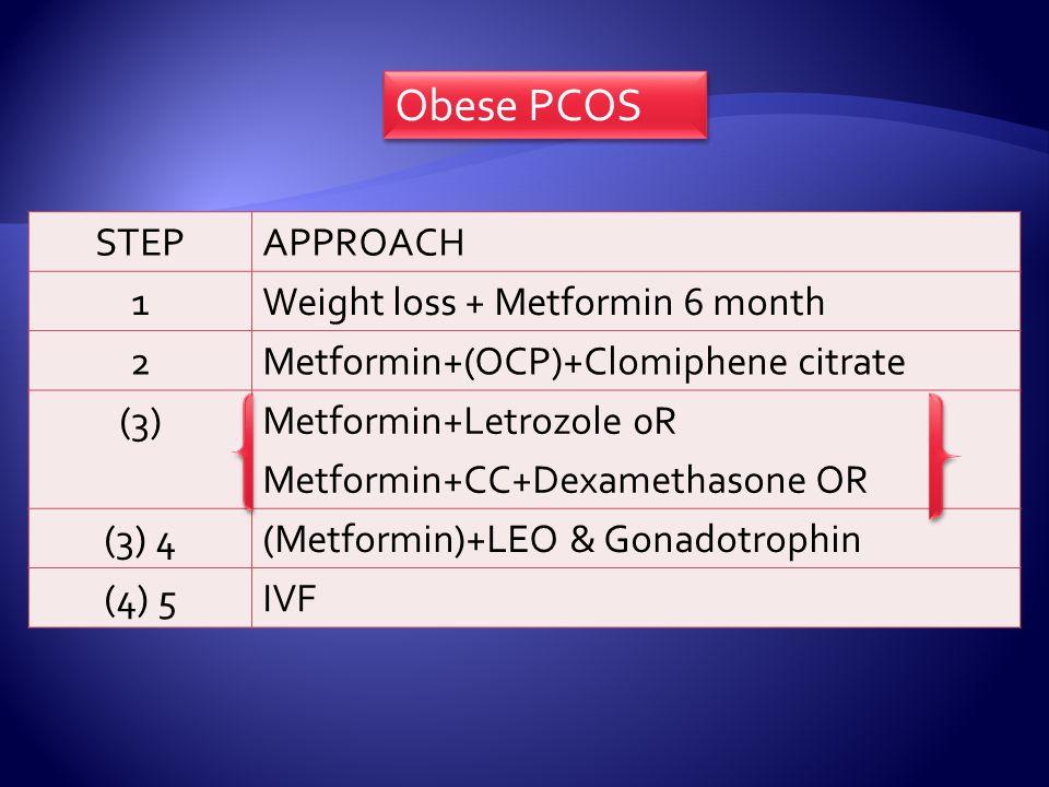 Obese PCOS STEPAPPROACH 1Weight loss + Metformin 6 month 2Metformin+(OCP)+Clomiphene citrate (3)Metformin+Letrozole 0R Metformin+CC+Dexamethasone OR (3) 4(Metformin)+LEO & Gonadotrophin (4) 5IVF