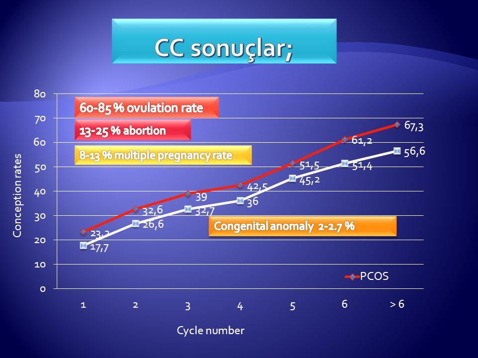 Ovulasyonu sağlamak… Spontan gebelik oranlarını arttırmak… CRA olan hastaları CC sensitif hale getirmek.