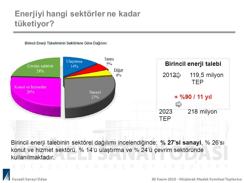 Enerjiyi hangi sektörler ne kadar tüketiyor? Birincil enerji talebinin sektörel dağılımı incelendiğinde; % 27'si sanayi, % 26'sı konut ve hizmet sektö