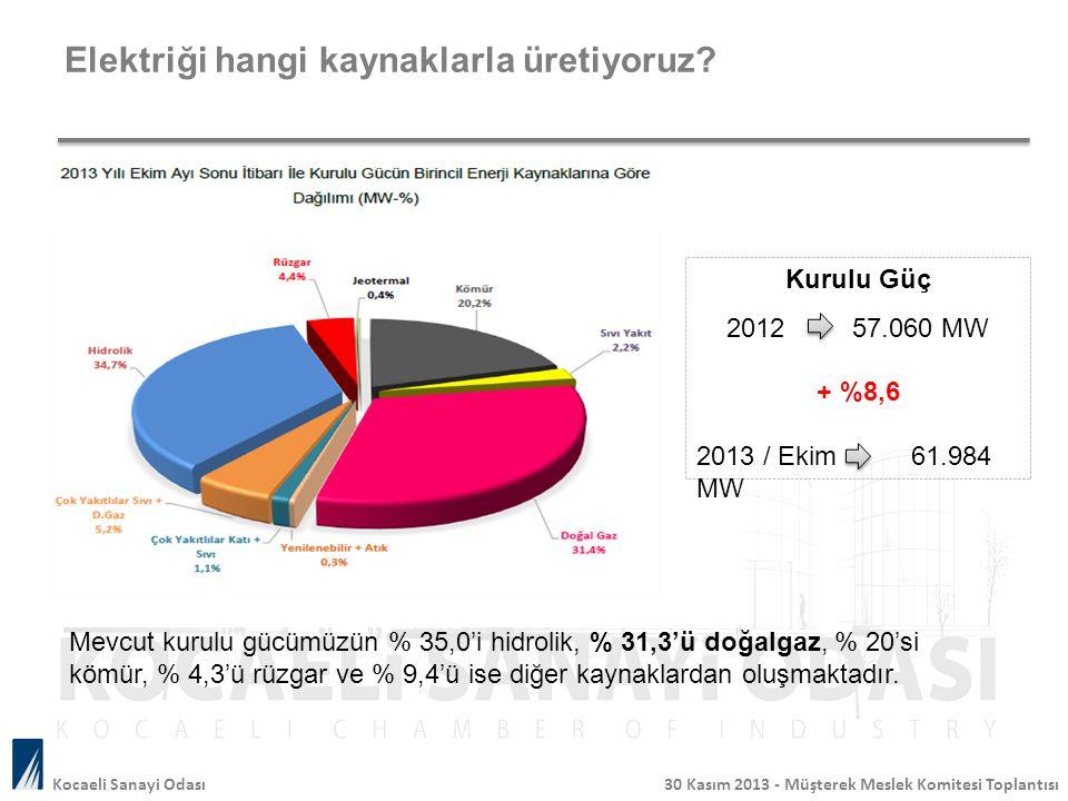 Elektriği hangi kaynaklarla üretiyoruz? Mevcut kurulu gücümüzün % 35,0'i hidrolik, % 31,3'ü doğalgaz, % 20'si kömür, % 4,3'ü rüzgar ve % 9,4'ü ise diğ