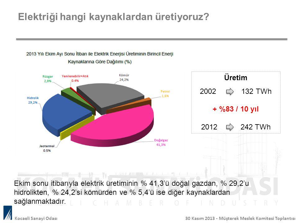 Elektriği hangi kaynaklardan üretiyoruz? Ekim sonu itibarıyla elektrik üretiminin % 41,3'ü doğal gazdan, % 29,2'u hidrolikten, % 24,2'si kömürden ve %