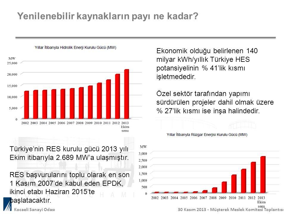 Yenilenebilir kaynakların payı ne kadar? 15 Ekonomik olduğu belirlenen 140 milyar kWh/yıllık Türkiye HES potansiyelinin % 41'lik kısmı işletmededir. Ö