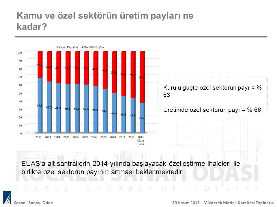 Kamu ve özel sektörün üretim payları ne kadar? Kurulu güçte özel sektörün payı = % 63 Üretimde özel sektörün payı = % 66 EÜAŞ'a ait santrallerin 2014