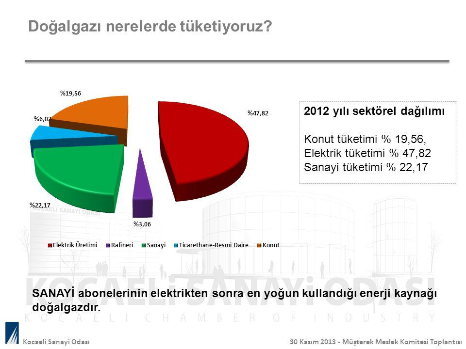 Doğalgazı nerelerde tüketiyoruz? Kocaeli Sanayi Odası 30 Kasım 2013 - Müşterek Meslek Komitesi Toplantısı 2012 yılı sektörel dağılımı Konut tüketimi %