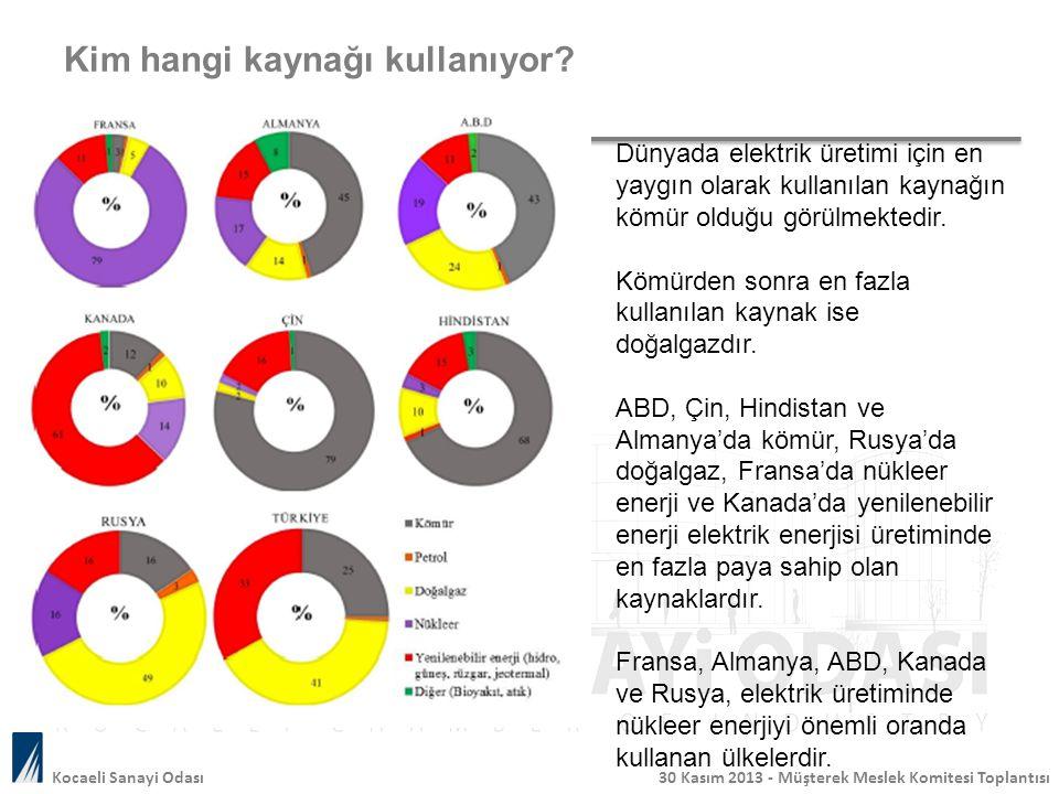Kim hangi kaynağı kullanıyor? Dünyada elektrik üretimi için en yaygın olarak kullanılan kaynağın kömür olduğu görülmektedir. Kömürden sonra en fazla k