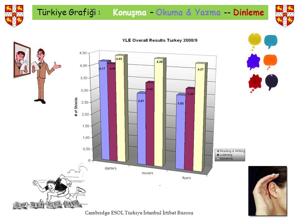 Türkiye Grafiği : Konuşma – Okuma & Yazma -- Dinleme Cambridge ESOL Türkiye İstanbul İrtibat Bürosu