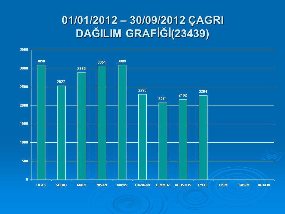 01/01/2012 – 30/09/2012 ÇAGRI DAĞILIM GRAFİĞİ(23439)