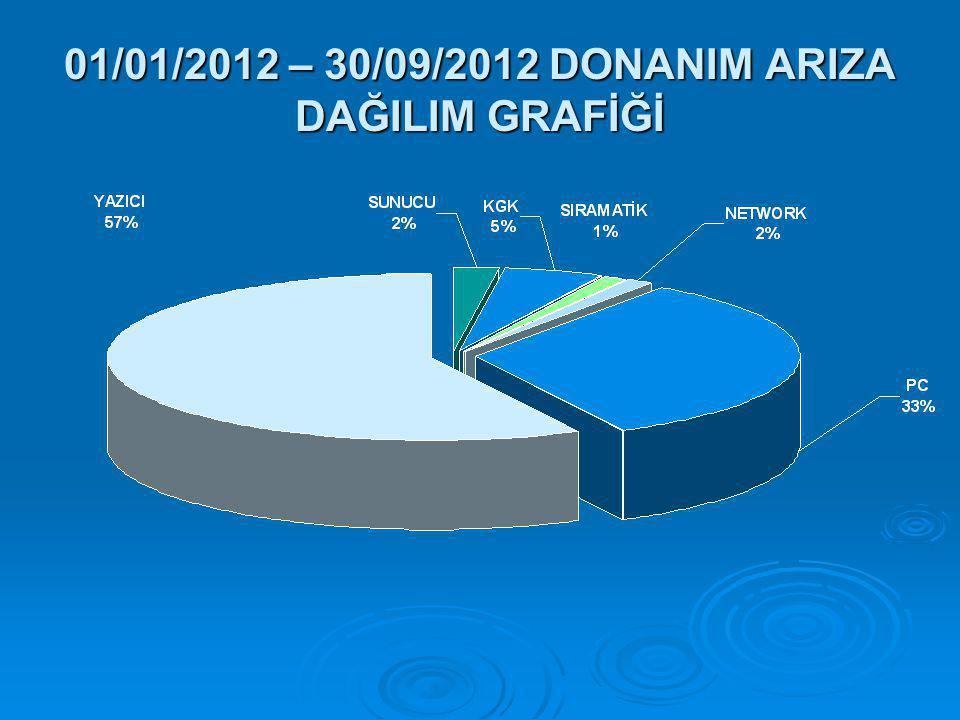 01/01/2012 – 30/09/2012 DONANIM ARIZA DAĞILIM GRAFİĞİ