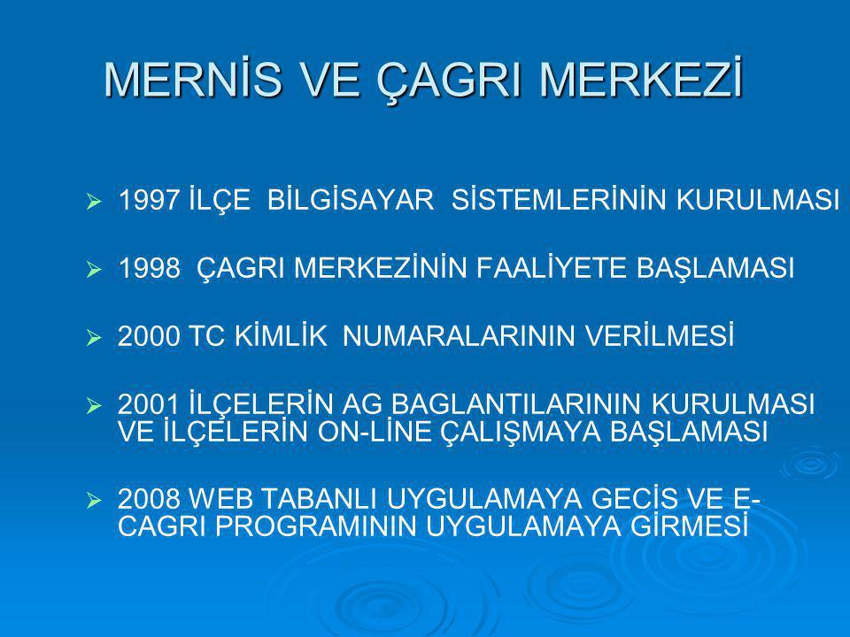 MERNİS VE ÇAGRI MERKEZİ   1997 İLÇE BİLGİSAYAR SİSTEMLERİNİN KURULMASI   1998 ÇAGRI MERKEZİNİN FAALİYETE BAŞLAMASI   2000 TC KİMLİK NUMARALARININ VERİLMESİ   2001 İLÇELERİN AG BAGLANTILARININ KURULMASI VE İLÇELERİN ON-LİNE ÇALIŞMAYA BAŞLAMASI   2008 WEB TABANLI UYGULAMAYA GECİS VE E- CAGRI PROGRAMININ UYGULAMAYA GİRMESİ