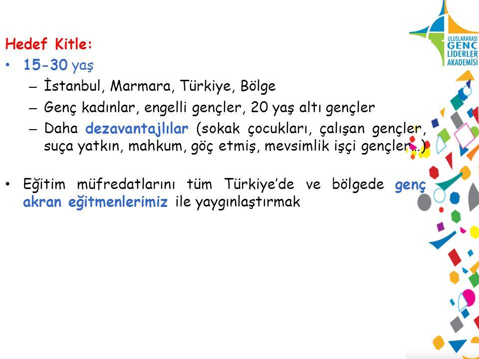 Hedef Kitle: 15-30 yaş – İstanbul, Marmara, Türkiye, Bölge – Genç kadınlar, engelli gençler, 20 yaş altı gençler – Daha dezavantajlılar (sokak çocukları, çalışan gençler, suça yatkın, mahkum, göç etmiş, mevsimlik işçi gençler…) Eğitim müfredatlarını tüm Türkiye'de ve bölgede genç akran eğitmenlerimiz ile yaygınlaştırmak