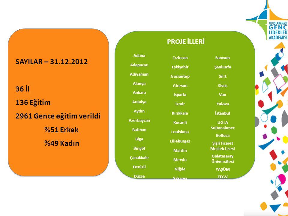 Sonuçlar/ Yerel eğitimler 2849 genç 36 kent 136 eğitim