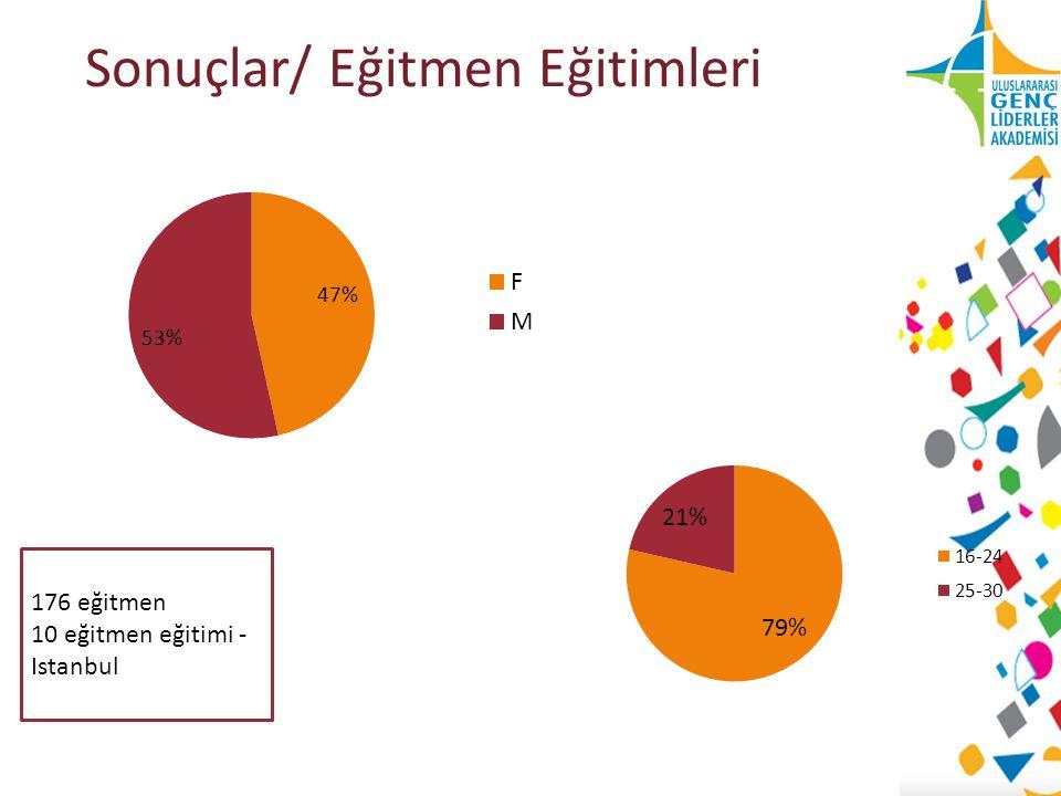 Sonuçlar/ Eğitmen Eğitimleri 176 eğitmen 10 eğitmen eğitimi - Istanbul