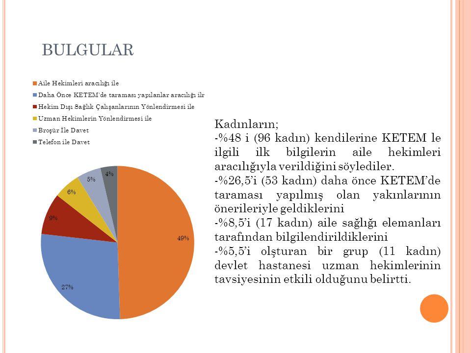 BULGULAR Kadınların; -%48 i (96 kadın) kendilerine KETEM le ilgili ilk bilgilerin aile hekimleri aracılığıyla verildiğini söylediler. -%26,5'i (53 kad