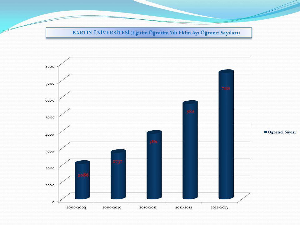 BARTIN ÜNİVERSİTESİ (Eğitim Öğretim Yılı Ekim Ayı Öğrenci Sayıları)