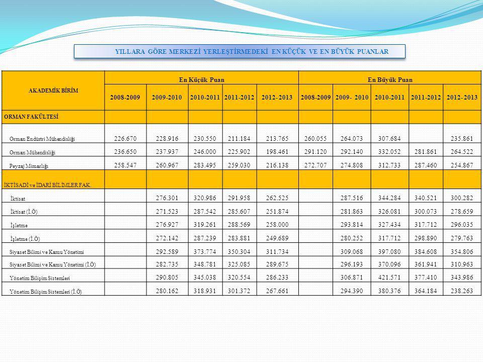 YILLARA GÖRE MERKEZİ YERLEŞTİRMEDEKİ EN KÜÇÜK VE EN BÜYÜK PUANLAR AKADEMİK BİRİM En Küçük PuanEn Büyük Puan 2008-20092009-20102010-20112011-20122012- 20132008-20092009- 20102010-20112011-20122012- 2013 ORMAN FAKÜLTESİ Orman Endüstri Mühendisliği 226.670228.916230.550211.184213.765260.055264.073307.684 2 47.728235.861 Orman Mühendisliği 236.650237.937246.000225.902198.461291.120292.140332.052281.861264.522 Peyzaj Mimarlığı 258.547260.967283.495259.030216.138272.707274.808312.733287.460254.867 İKTİSADİ ve İDARİ BİLİMLER FAK.