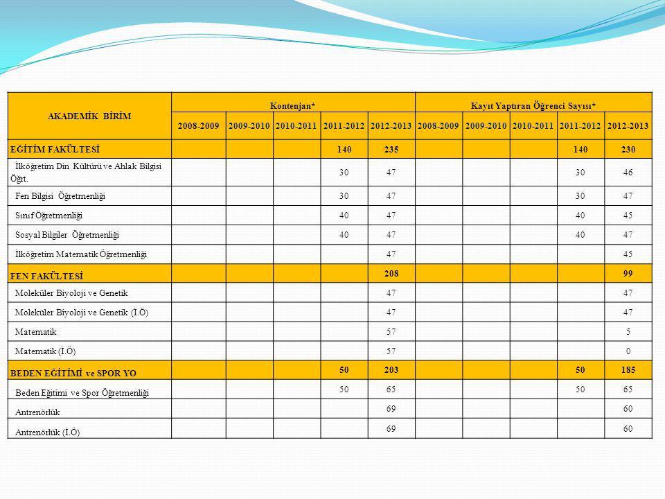 AKADEMİK BİRİM Kontenjan*Kayıt Yaptıran Öğrenci Sayısı* 2008-20092009-20102010-20112011-20122012-20132008-20092009-20102010-20112011-20122012-2013 EĞİ