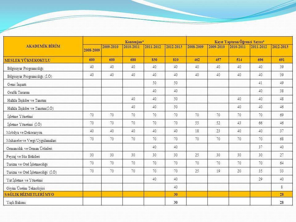AKADEMİK BİRİM Kontenjan*Kayıt Yaptıran Öğrenci Sayısı* 2008-2009 2009-20102010-20112011-20122012-20132008-20092009-20102010-20112011-20122012-2013 ME