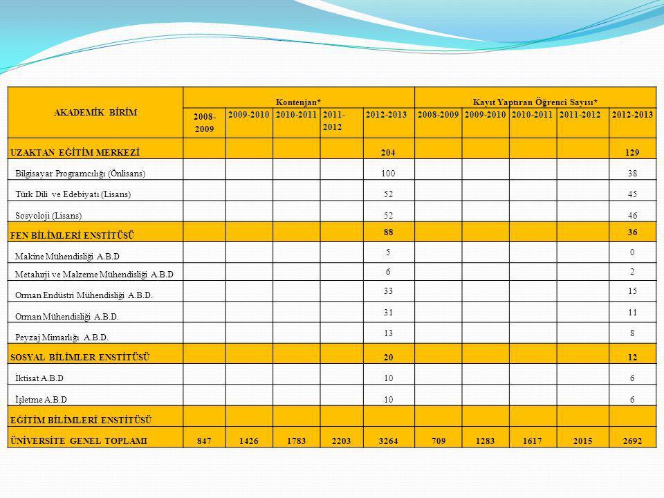 AKADEMİK BİRİM Kontenjan*Kayıt Yaptıran Öğrenci Sayısı* 2008- 2009 2009-20102010-2011 2011- 2012 2012-20132008-20092009-20102010-20112011-20122012-2013 UZAKTAN EĞİTİM MERKEZİ 204 129 Bilgisayar Programcılığı (Önlisans) 100 38 Türk Dili ve Edebiyatı (Lisans) 52 45 Sosyoloji (Lisans) 52 46 FEN BİLİMLERİ ENSTİTÜSÜ 88 36 Makine Mühendisliği A.B.D 5 0 Metalurji ve Malzeme Mühendisliği A.B.D 6 2 Orman Endüstri Mühendisliği A.B.D.