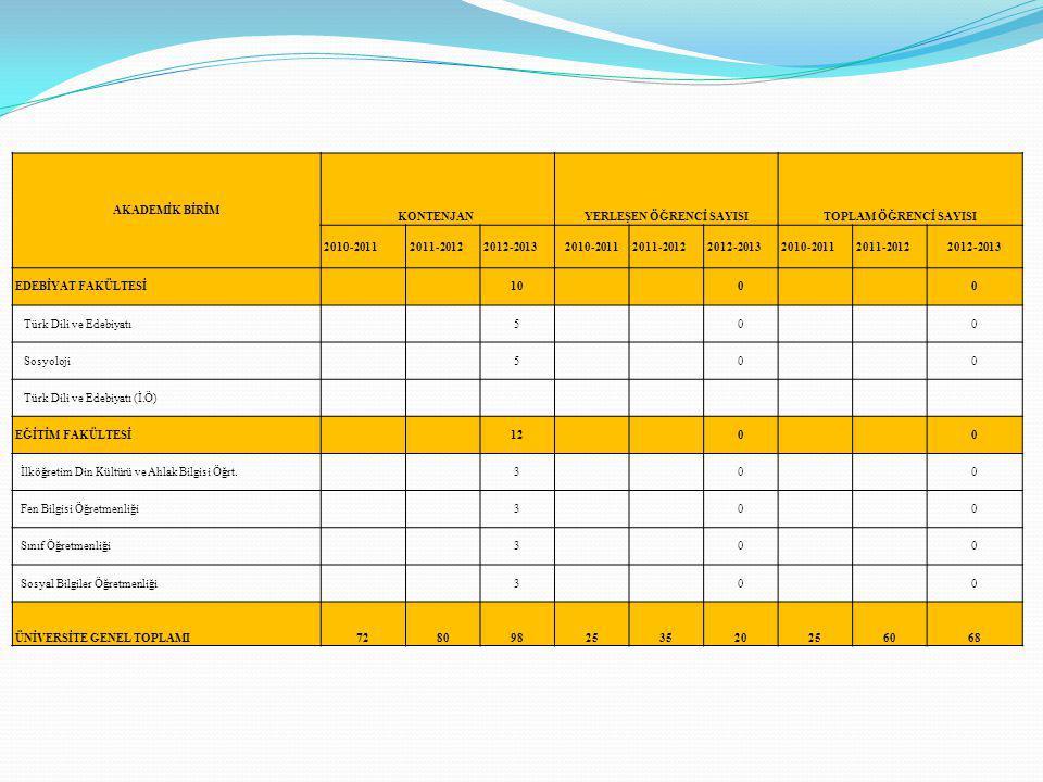 AKADEMİK BİRİM KONTENJAN YERLEŞEN ÖĞRENCİ SAYISITOPLAM ÖĞRENCİ SAYISI 2010-20112011-20122012-20132010-20112011-20122012-20132010-20112011-20122012-2013 EDEBİYAT FAKÜLTESİ 10 0 0 Türk Dili ve Edebiyatı 5 0 0 Sosyoloji 5 0 0 Türk Dili ve Edebiyatı (İ.Ö) EĞİTİM FAKÜLTESİ 12 0 0 İlköğretim Din Kültürü ve Ahlak Bilgisi Öğrt.